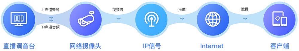 视频广播(正文)2.png